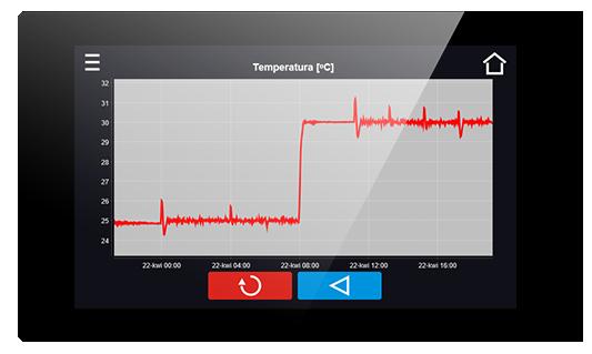 Viewing measurement data in laboratory refrigerators